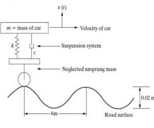 Dynamic system engineering