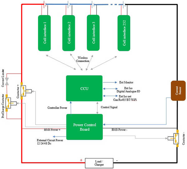 Battery Management System : Battery management system electric vehicle lifepo
